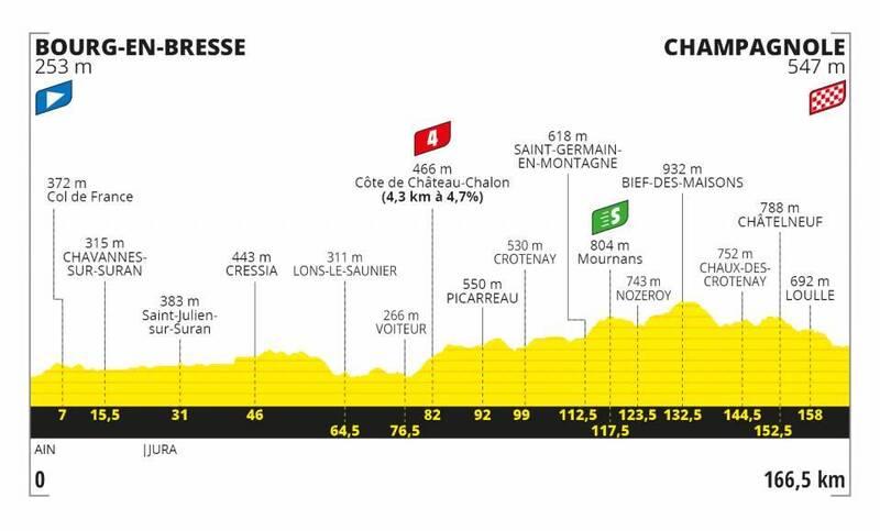 PERFIL de la 19ª etapa del Tour de Francia 2020
