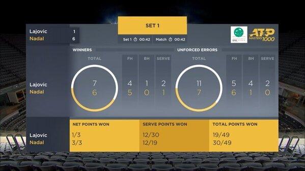 Rafa Nadal, 6 golpes ganadores y 7 errores no forzados en la primera manga. Señala más el trabajo realizado para desbordar a Lajovic, que resistió más de lo que dice el 6-1