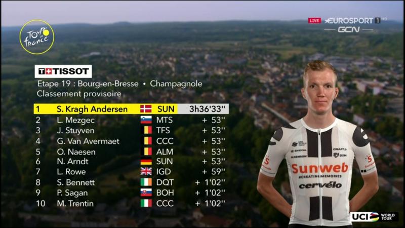 TOP 10 de la 19ª etapa del Tour de Francia 2020