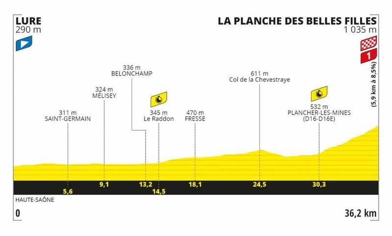 PERFIL de la contrarreloj individual del Tour de Francia 2020