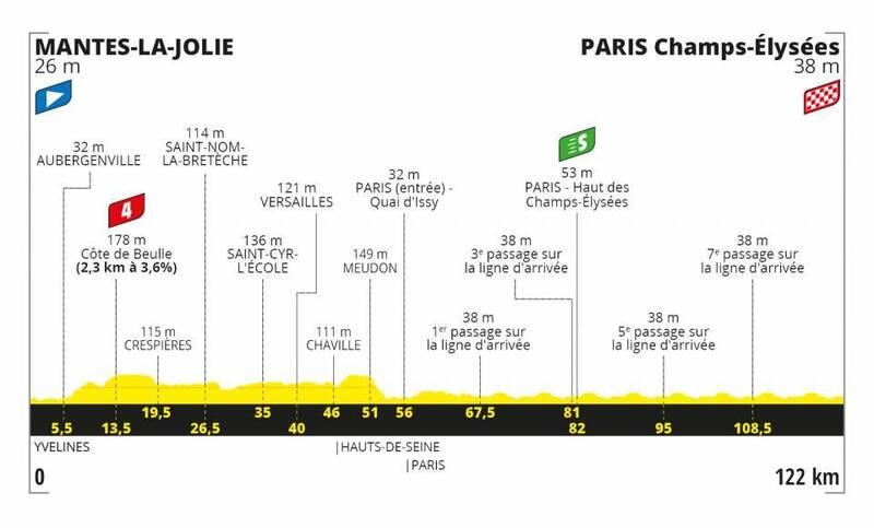 PERFIL de la 21ª y última etapa del Tour de Francia 2020 que se disputará mañana.