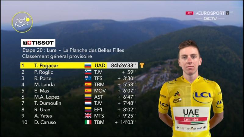 TOP 10 de la general del Tour de Francia 2020