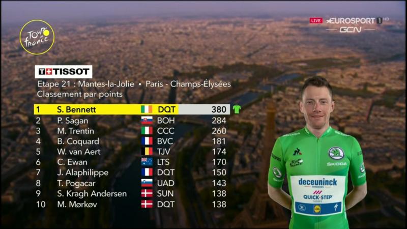Clasificación de la regularidad del Tour de Francia 2020