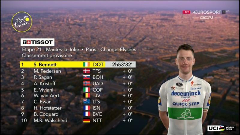 TOP 10 de la 21ª etapa del Tour de Francia 2020