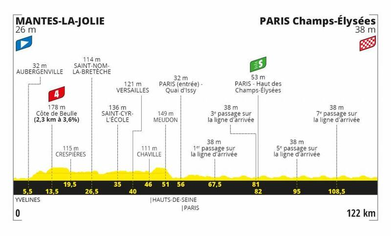 PERFIL de la 21ª etapa del Tour de Francia 2020