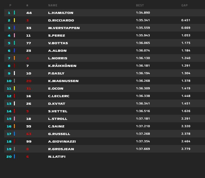 Segundos libres del GP de Rusia de F1 2020