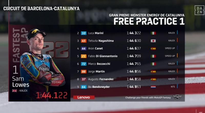 Así ha terminado el FP1 de Moto2 en Catalunya