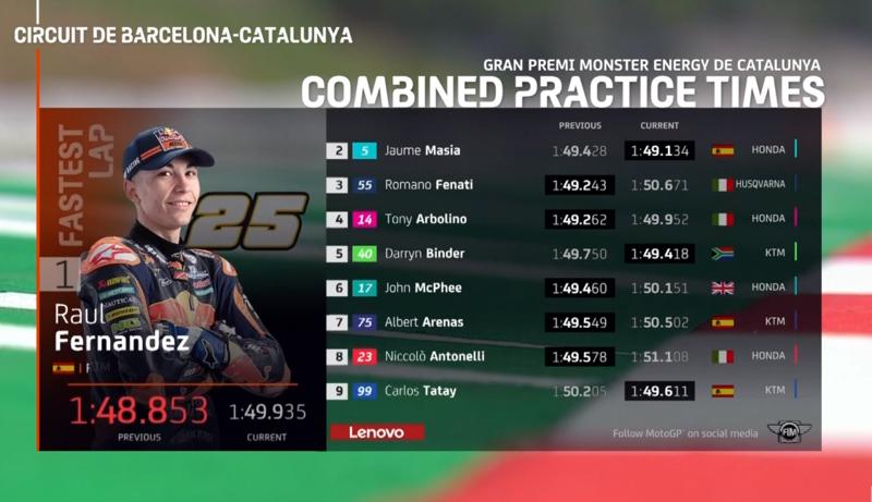 Así queda la combinada de entrenamientos libres de Moto3