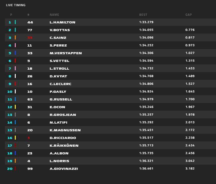 Tiempos de la FP3 del GP de Rusia, antes de la clasificación