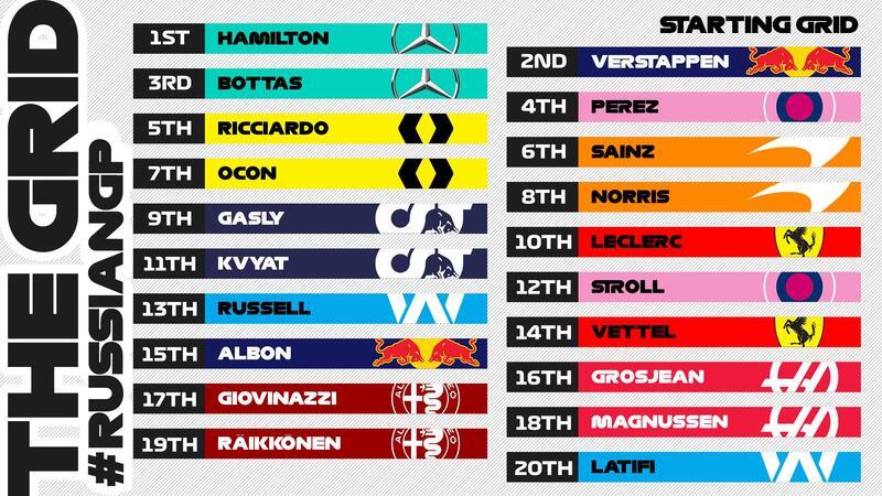 Esta es la parrilla de salida del GP de Rusia de F1 2020