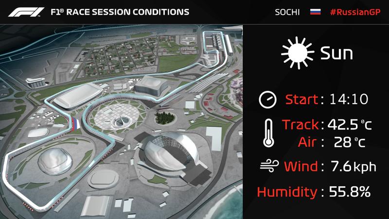 Estas son las condiciones actuales en Sochi. Sol y calor. Ojo con la degradación de las gomas. (@F1)