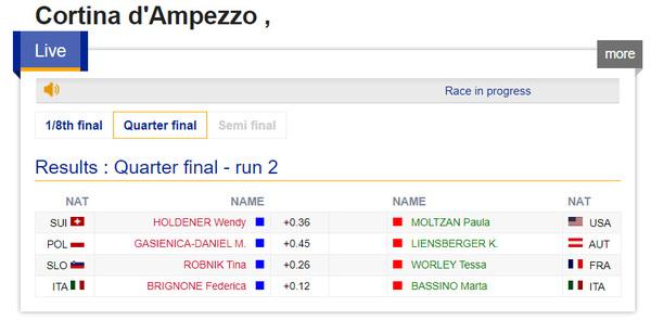 I risultati dei quarti di finale femminili: Bassino in semifinale