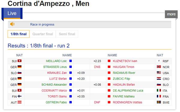 I risultati degli ottavi maschili: De Aliprandini ai quarti contro il tedesco Schmid