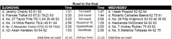 Su camino hacia la final en este Open de Australia 2021 de tenis