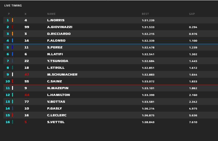 Norris lidera de forma provisional el día 2 de test de F1 2021