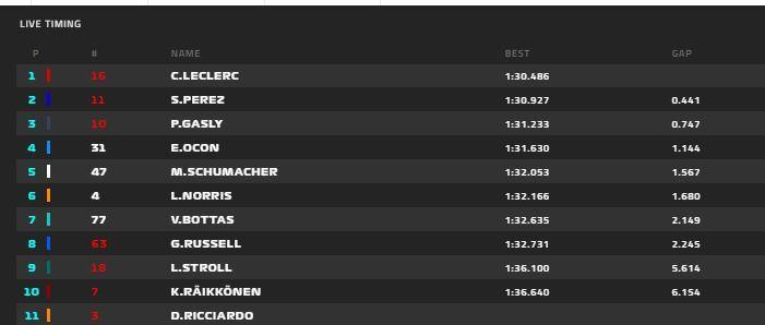 Tiempos provisionales del día 3 de test de F1 2021