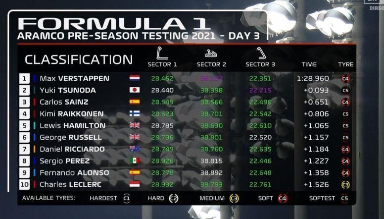 Clasificación final de tiempos del test de F1 2021