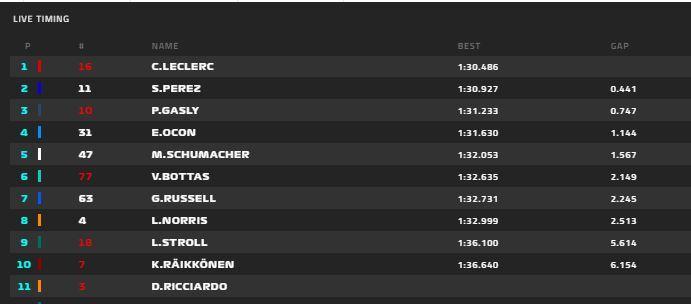 Tiempos provisionales de la última mañana de test de F1 2021