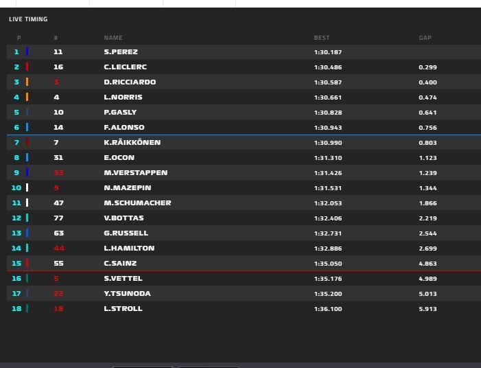 Fernando Alonso se coloca 6º