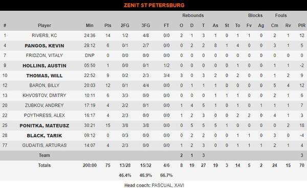 Las estadísticas del Zenit