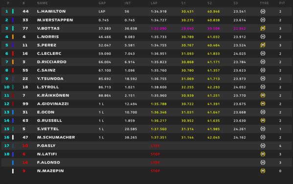Hamilton gana la primera carrera del mundial y Sainz termina octavo.
