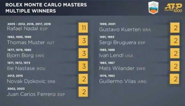 Rafa Nadal, el mayor múltiple campeón de Montecarlo con 11 títulos