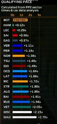 Tabla de simulación de la F1 con tiempos aproximados para la clasificación