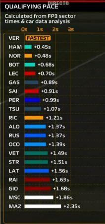 La simulación que realiza la F1 de cara a lo que se prevé que pase en clasificación