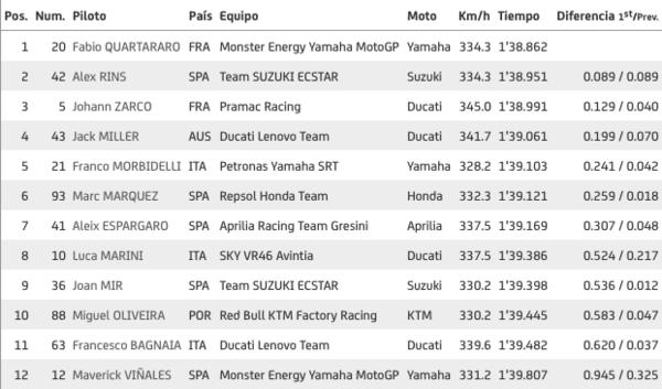 Q2 MotoGP
