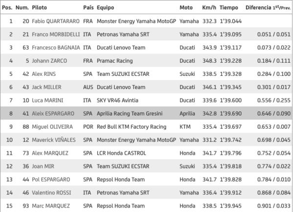 FP3 MotoGP
