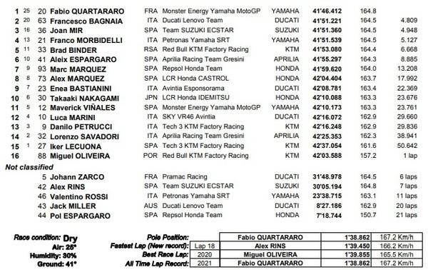 Estos son los resultados de todos los pilotos en la carrera de MotoGP.