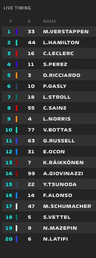 Clasificación en la vuelta 3 del GP Emilia Romagna de Fórmula 1