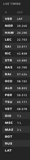 La clasificación en las últimas vueltas.