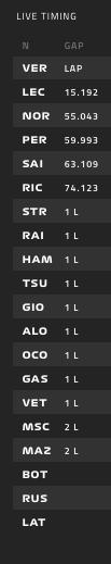 Así está la clasificación tras el accidente entre Russell y Bottas.