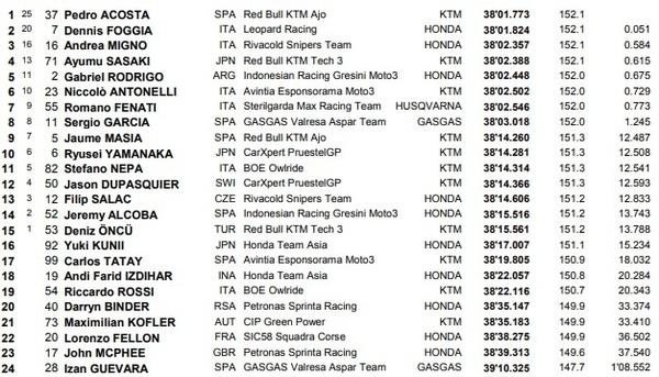 Resultados carrera Moto3.