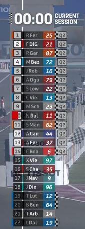 Los pilotos de Moto2 que entran en Q2