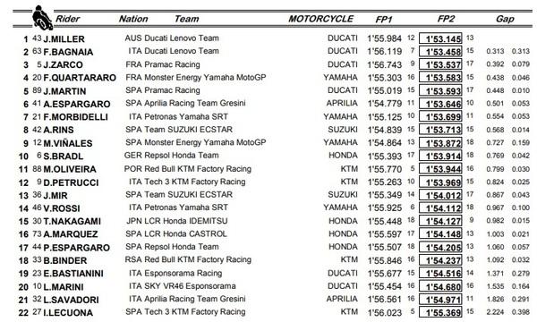 Mejores tiempos FP1 y FP2 viernes MotoGP.