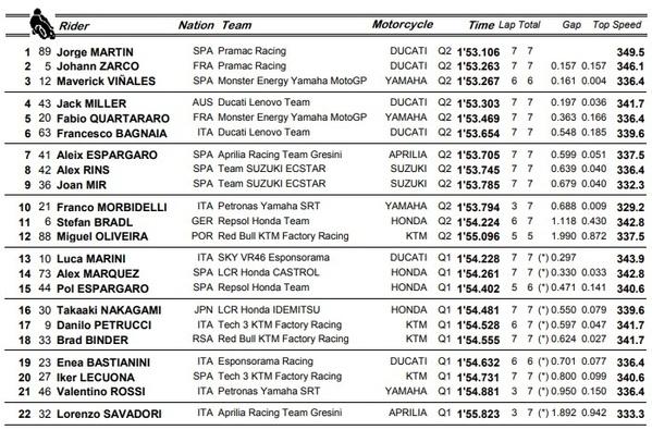 Estos son los resultados de la clasificación oficial de MotoGP en el Gran Premio de Doha.