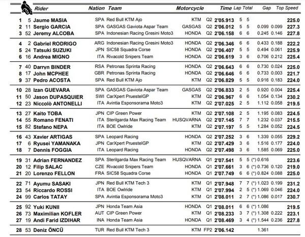 Resultados clasificación Moto3.