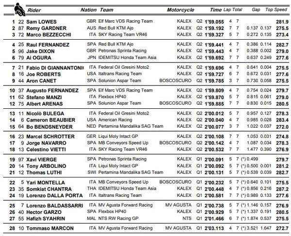 Resultados de la clasificación de Moto2.