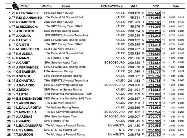 Mejores tiempos FP1 y FP2 viernes Moto2.