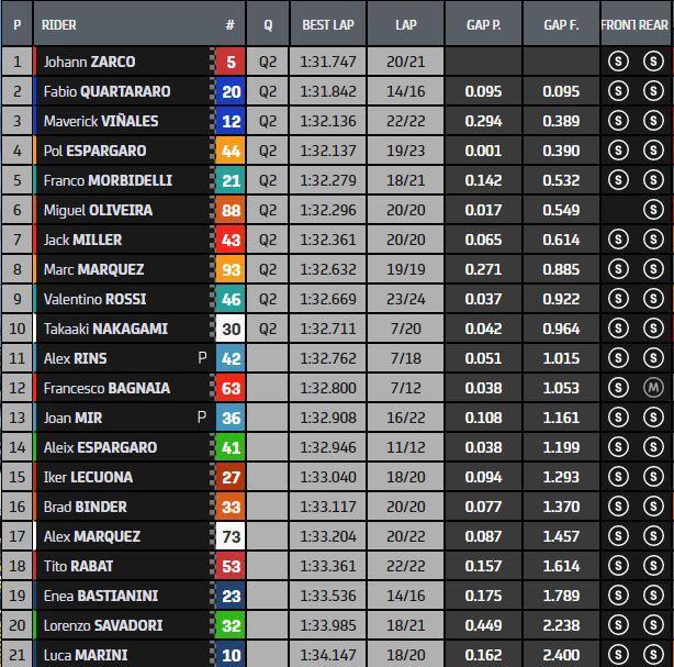 Clasificación final de la FP2 del GP de Francia de MotoGP