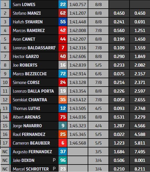 Clasificación provisional de Moto2 en la FP1