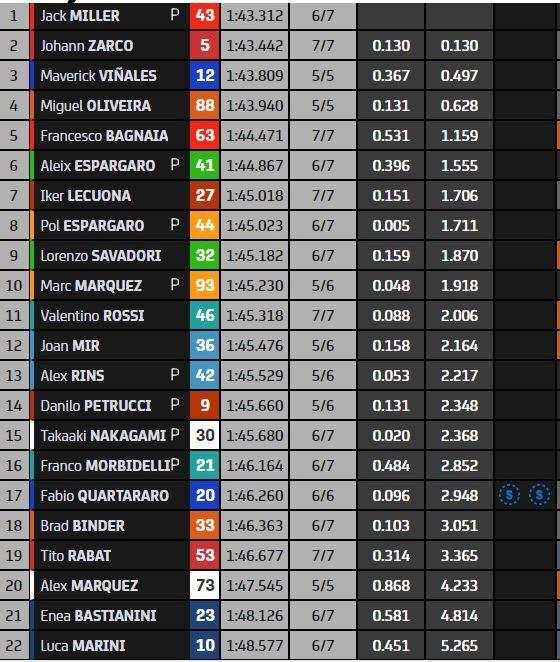 Tiempos provisionales de MotoGP en los primeros entrenamientos