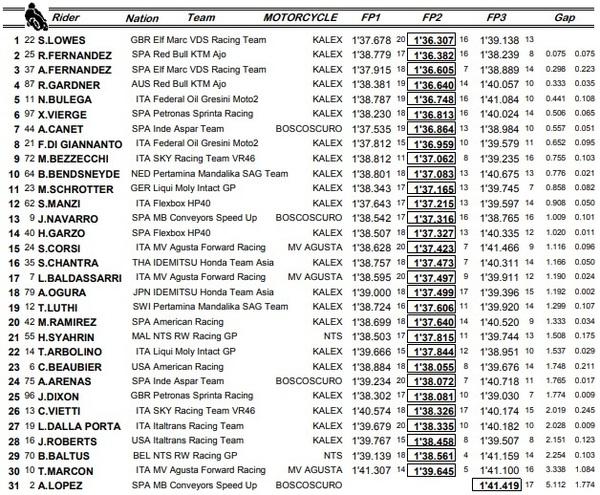 Estos son los tiempos combinados de las tres sesiones de entrenamientos libres de Moto2.