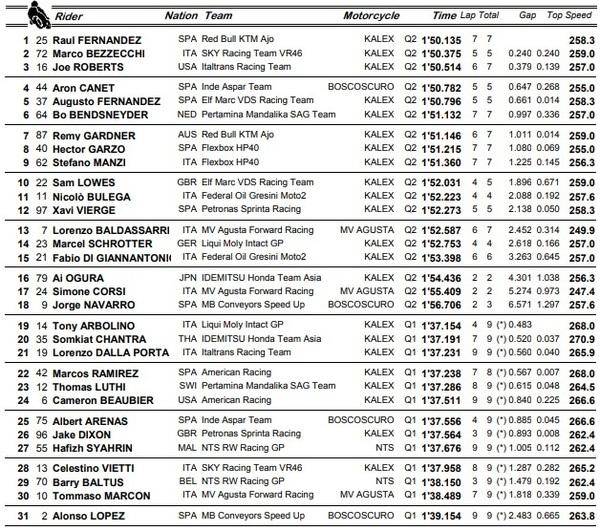Así partirán mañana todos los pilotos en la carrera de Moto2.