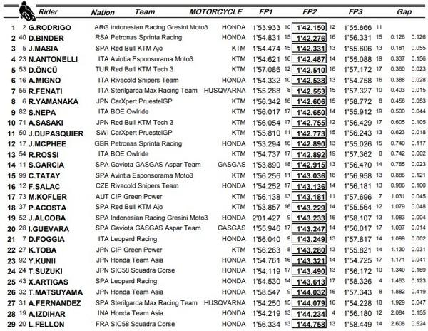 Estos son los tiempos combinados de las tres sesiones de entrenamientos libres de Moto3.
