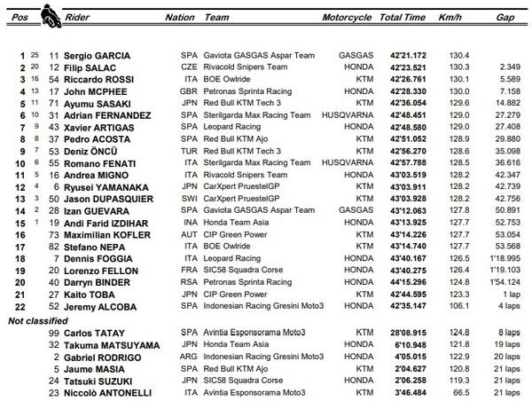 Así ha acabado la carrera de Moto2 del Gran Premio de Francia.