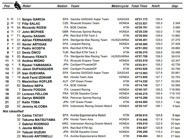 Así ha terminado la carrera de Moto3 en el Gran Premio de Francia.