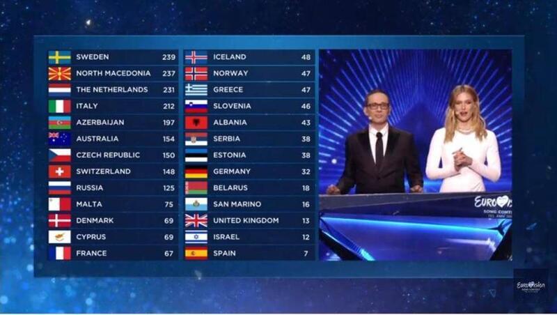 La tabla de clasificación tras el voto del jurado